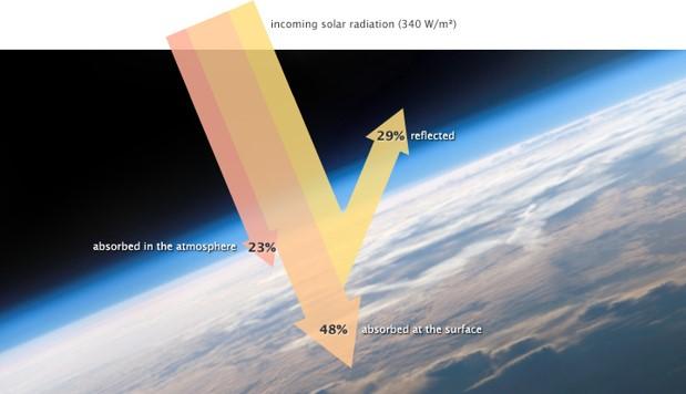 Immagine grafica delle radiazioni solari che colpiscono la Terra