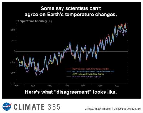 Grafico della NASA sul clima che mostra la concordanza tra varie curve